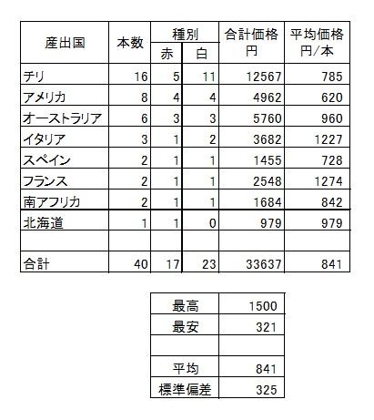 151231 ワインのデータ