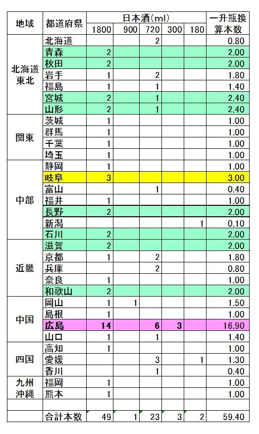151231 酒のデータ