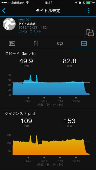 20151223CAAD103本ローラー台走行データ