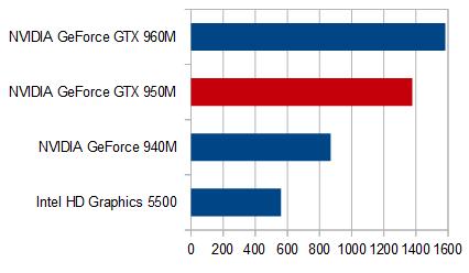 GTX960M グラフィックス性能比較