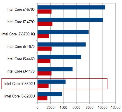シムズ4_プロセッサー性能比較_core i7-5500U_s