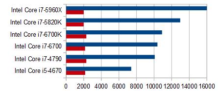 プロセッサー性能比較_動画写真用PC