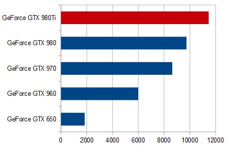 シムズ4_グラフィックス性能比較_GTX 980Ti