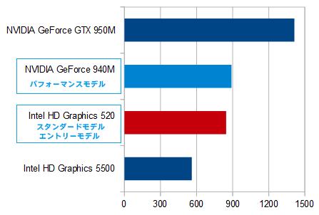 HP Pavilion 15-ab200(第6世代インテル)_グラフィックス比較_01a