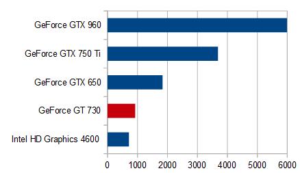 シムズ4_グラフィックス性能比較_GT 730_s