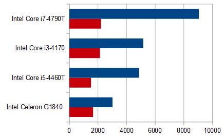 450-120jp_プロセッサー性能比較
