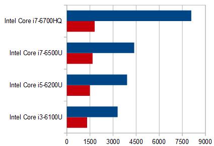 HP ENVY 17-n100_プロセッサー性能比較_02