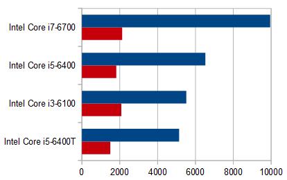 HP Pavilion 23-q161jp_プロセッサー性能比較