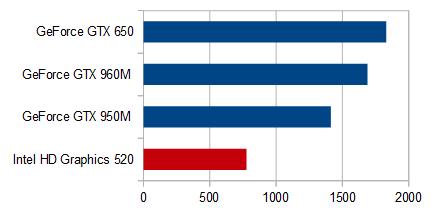 sims4_グラフィックス性能比較表_HD 520_ps