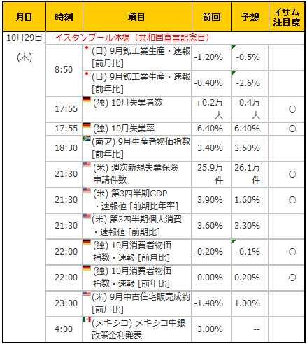 経済指標20151029