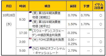 経済指標20151028