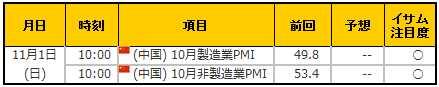 経済指標20151101