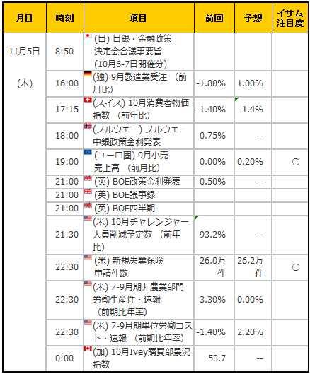経済指標20151105
