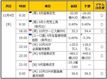 経済指標20151104