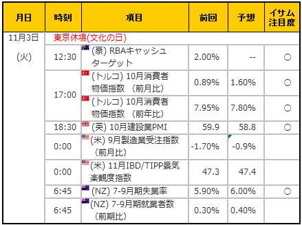 経済指標20151103