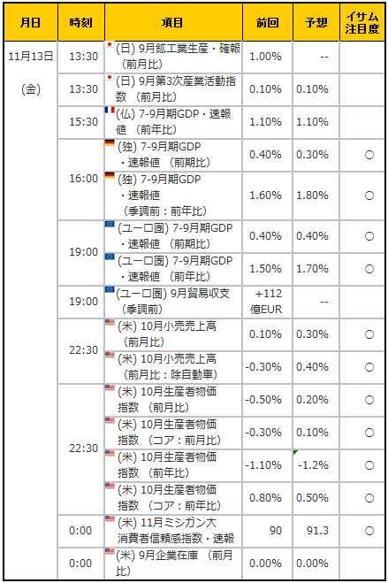経済指標20151113