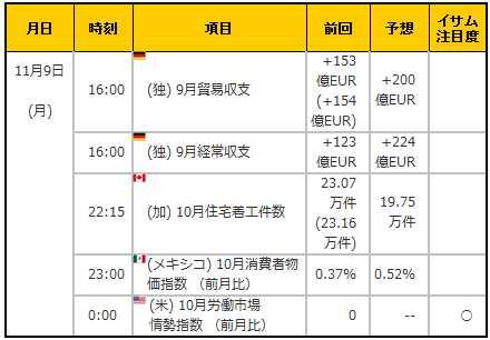 経済指標20151109