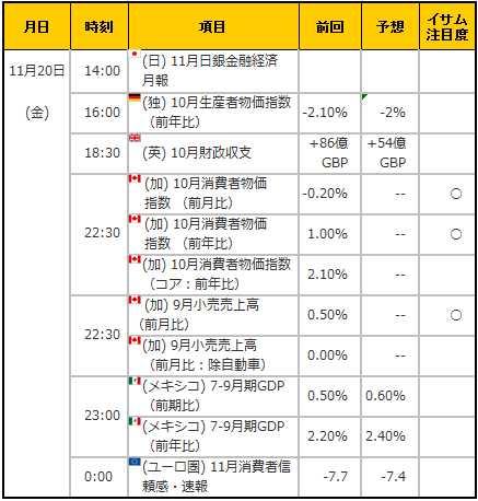 経済指標20151120