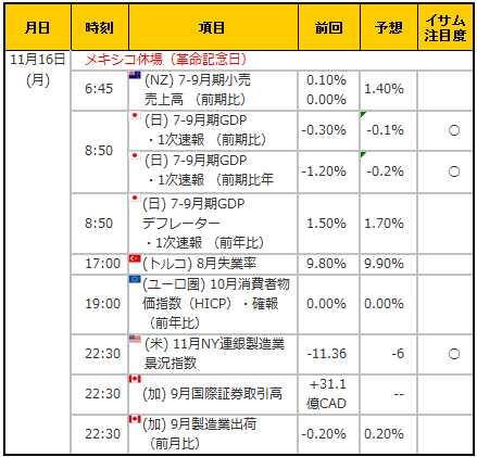 経済指標20151116