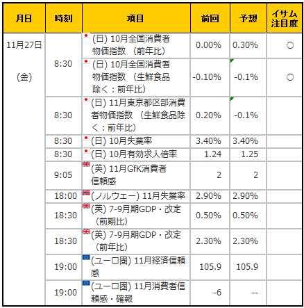 経済指標20151127