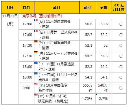 経済指標20151123
