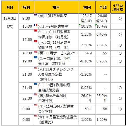 経済指標20151203
