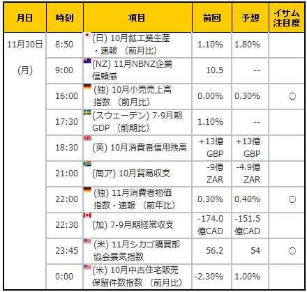 経済指標20151130