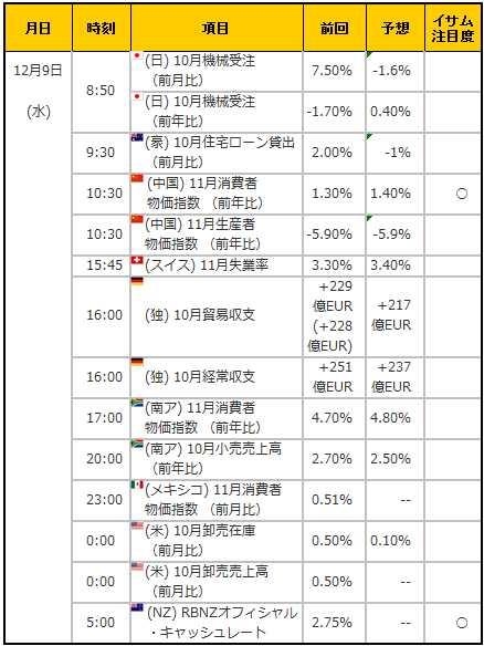 経済指標20151209