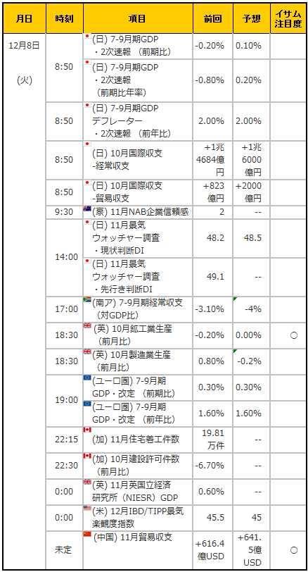 経済指標20151208