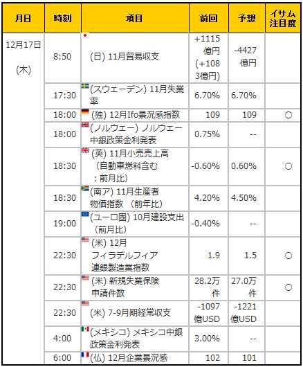 経済指標20151217