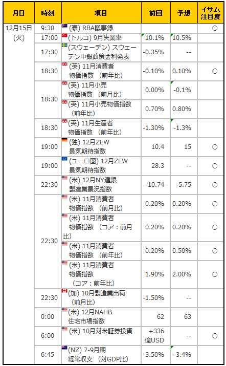 経済指標20151215