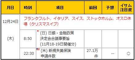経済指標20151224