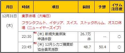 経済指標20151231