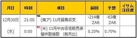 経済指標20151230