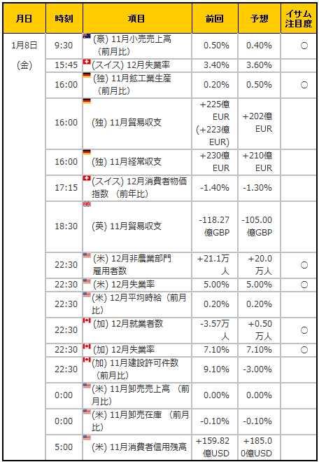 経済指標20160108