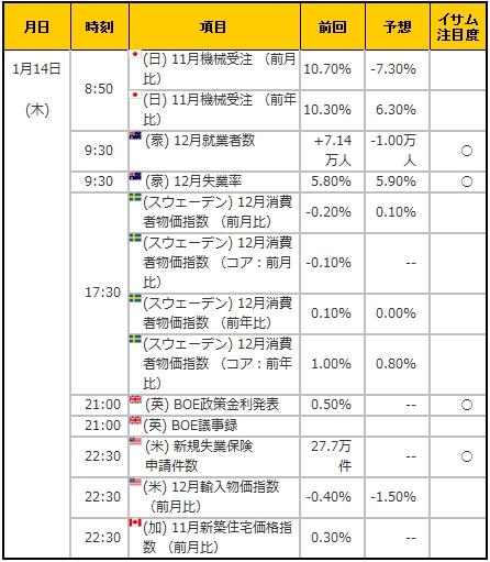 経済指標20160114