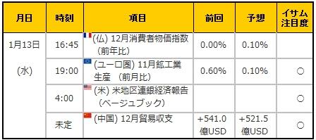 経済指標20160113