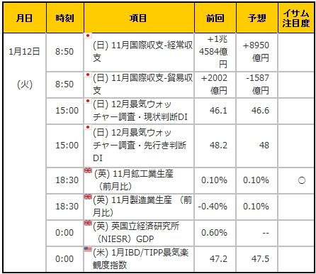 経済指標20160112