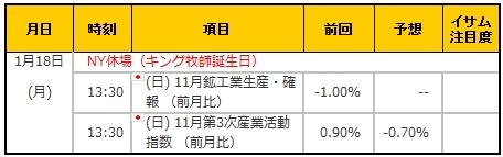 経済指標20160118