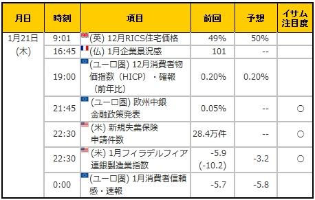 経済指標20160121