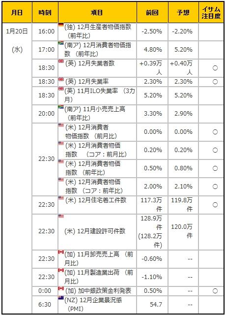 経済指標20160120