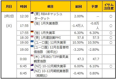 経済指標20160202