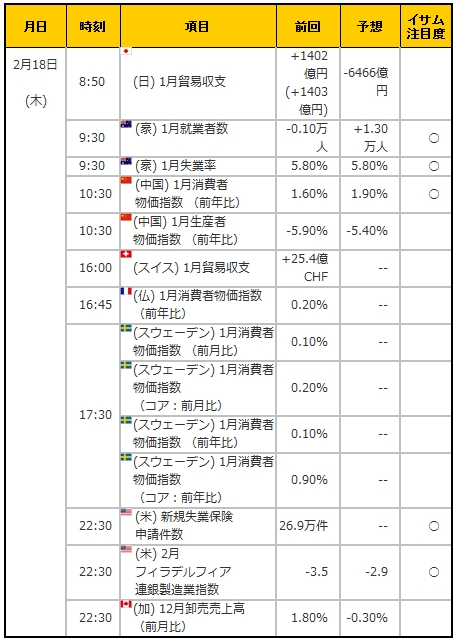 経済指標20160218