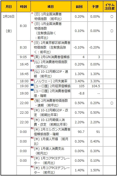 経済指標20160226