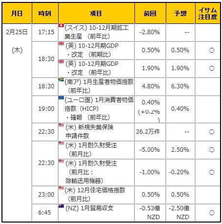 経済指標20160225