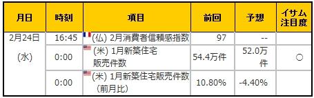 経済指標20160224