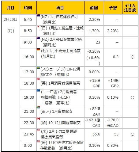 経済指標20160229