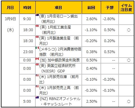 経済指標20160309