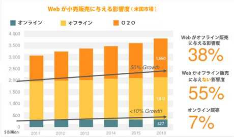 Webが小売販売に与える影響度