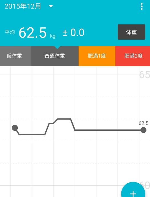 体重の記録201512